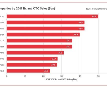 Новая эра: в 2017 году рейтинг ТОП-10 мировых фармкомпаний существенно изменится