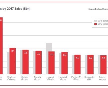 ТОП-10 лекарственных препаратов по объему продаж в 2017 году